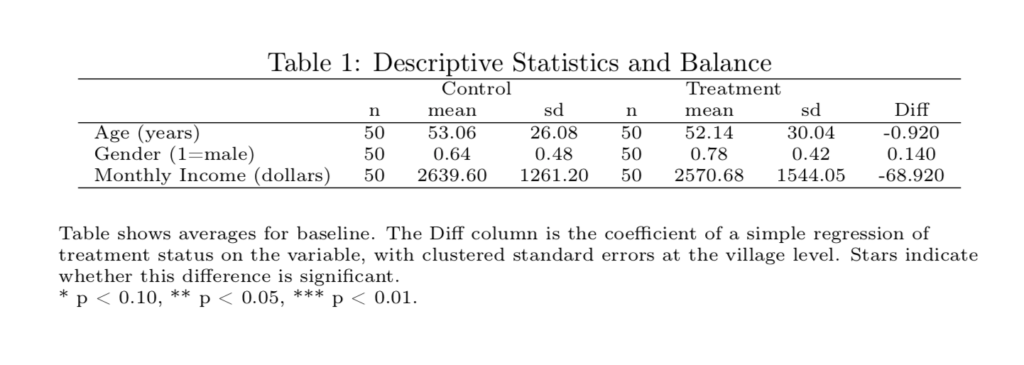 Descriptive And Balance Tables In Stata Paul Hofman