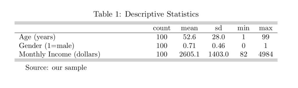 Descriptive and Balance tables in Stata | Paul Hofman